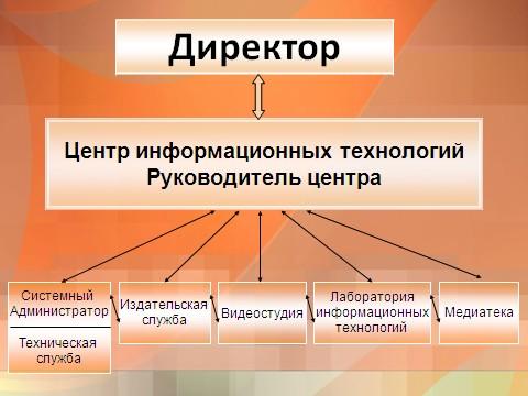 Структурная схема центра