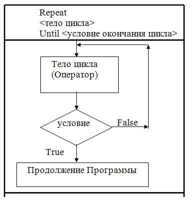Тело цикла – простой или