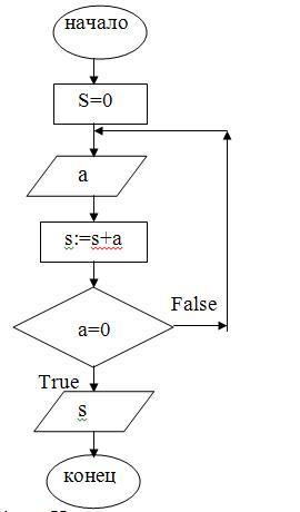 Cоставление алгоритма к
