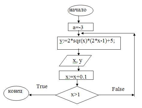 Составление алгоритма к
